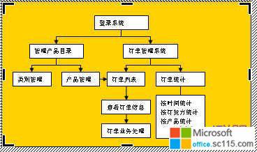 主页 word教程 word技巧     第一种流程图制作    制作步骤开始